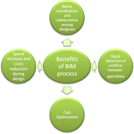 Building Information Modeling BIM Advantages